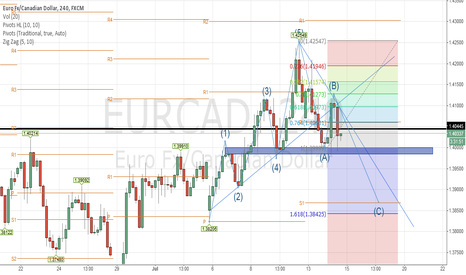 EURCAD: ABC Patron, Short objetive S1 Support