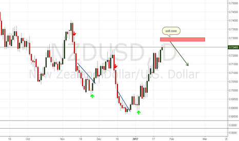 NZDUSD: sell setup is coming....