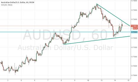 AUDUSD: Quick AUDUSD Trade
