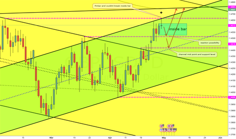 GBPUSD: Range trading for GBP USD