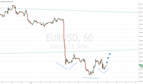 EURUSD: Nice 3-5 Day LONG Set-Up For The Euro