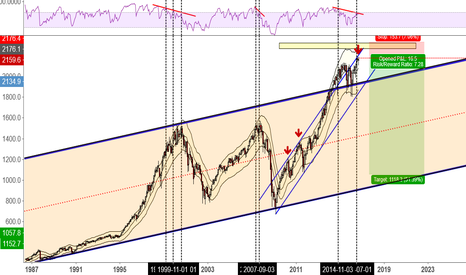 SPX500: SPX 500 Long-Term (Timeframe) Short