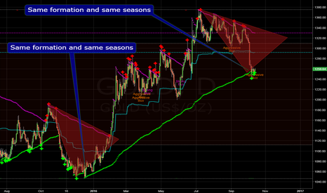 GOLD: Coincidence?  Last year this time and this year? Same formation