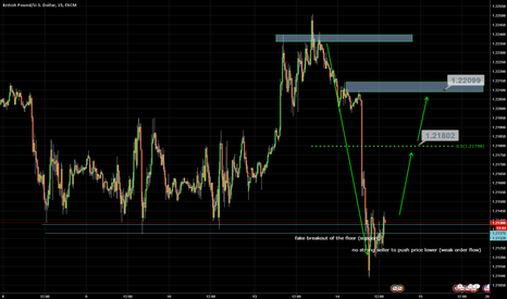 GBPUSD: Fake breakout of the floor and weak order flow