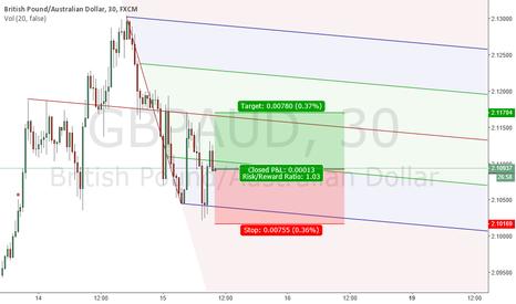 GBPAUD: move to ml - 90% chance ?