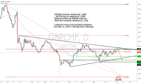 GBPCHF: Resistance/FIB/Potential Cypheer Pattern