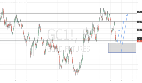 GC1!: GOLD The Bull Engine ( XAUUSD )