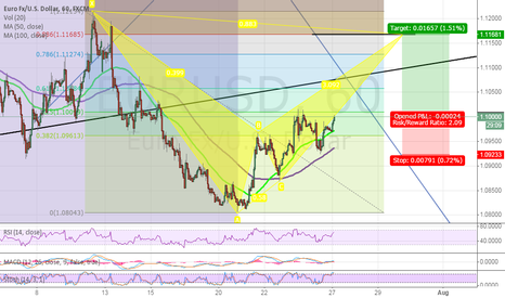 EURUSD: EURUSD LONG OPPORTUNITY !