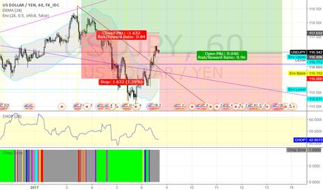 USDJPY: long USDJPY @ 1h @ trading capability for this 2nd week `17