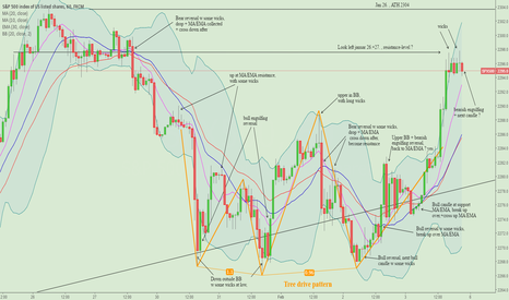 SPX500: SPX 60min,observations and notes on chart, buy- and sell-signals