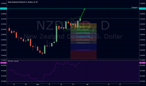 NZDUSD: NSDUSD long possitbility