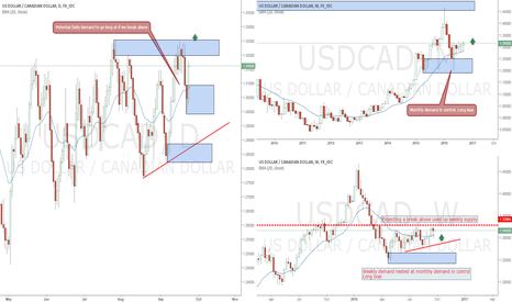 USDCAD: USDCAD long opportunities with monthly demand in control