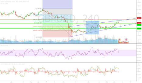 GBPUSD: GBPUSD maybe no short yet..