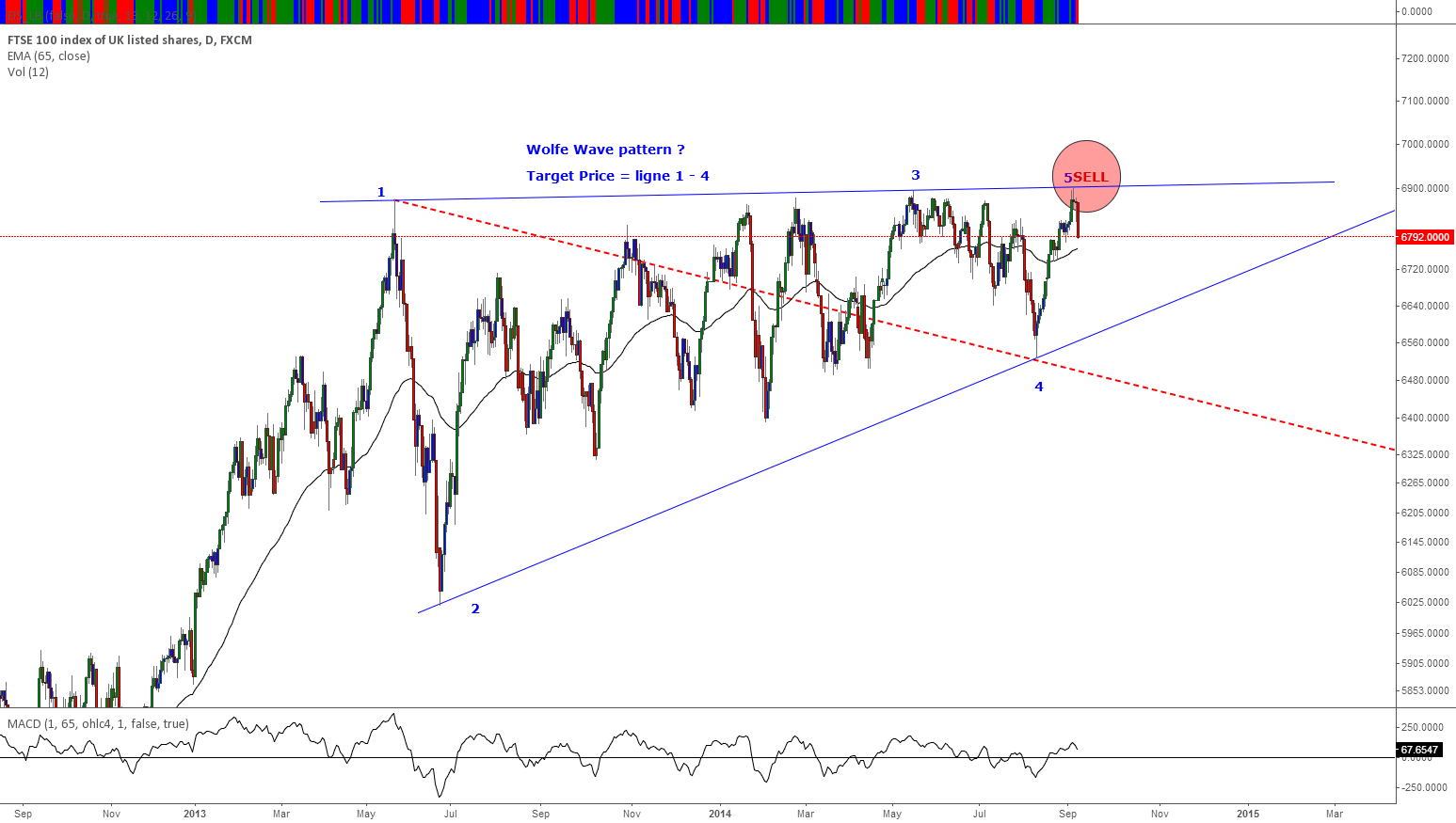 FTSE near highest resistance, easy short and Wolfe Waves Pattern