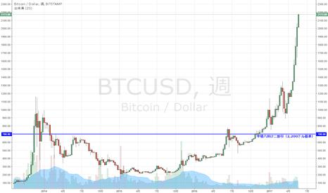 BTCUSD: ビットコイン 2,200ドルに迫る
