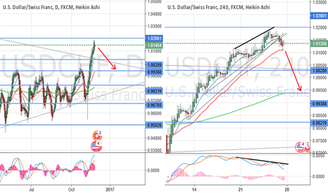 USDCHF: Divergence and TL breakout