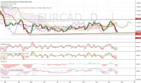 EURCAD: Range bottom, resistance, momentum