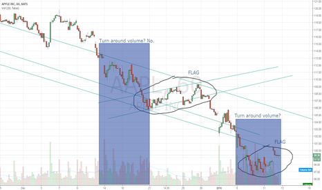 AAPL: Is aapl in a turn around phase?