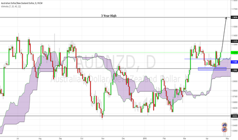 AUDNZD: AUDNZD:The case for bullish move to 1.1600