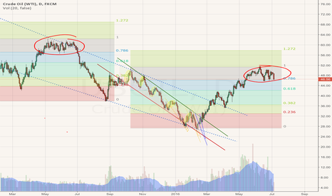USOIL: Here comes the summer swell... Big boards are getting wet.