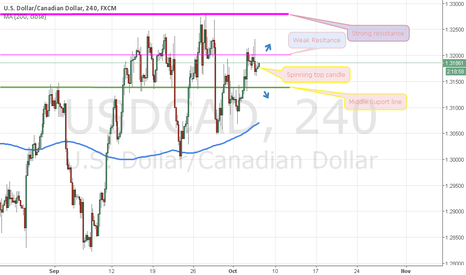 USDCAD: Usdcad in support and resistance line and too spinning top candl