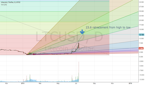 LTCUSD: LTC Still has to retrace