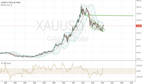 XAUUSD: Gold about to regain its luster