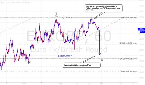 EURGBP: EUR/GBP sell setup