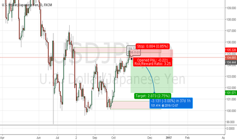 USDJPY: Usdjpy ,, supply area