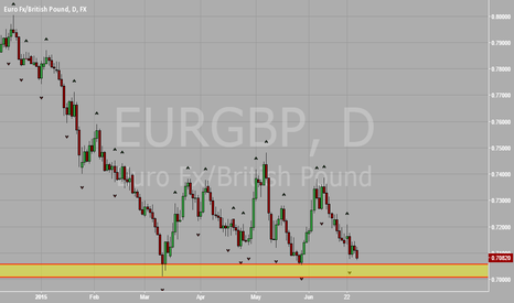 EURGBP: EUR vs GBP Not Technically Sound