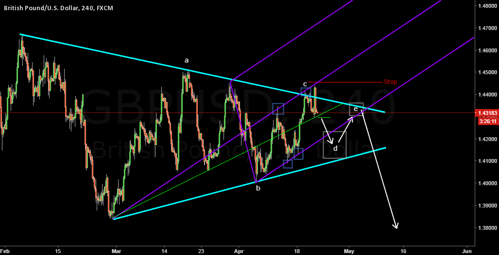 GBPUSD Update PITCHFORK AND POSSIBLE BEARISH TRIANGLE