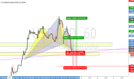USDCAD: Complete Gartley And Cypher Patterns