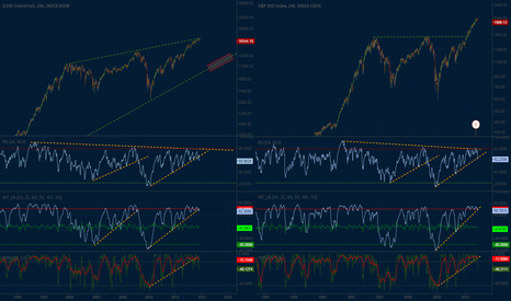 SPX: Divergences start their influence or will the market push on?