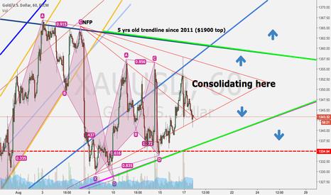 XAUUSD: Still consolidating