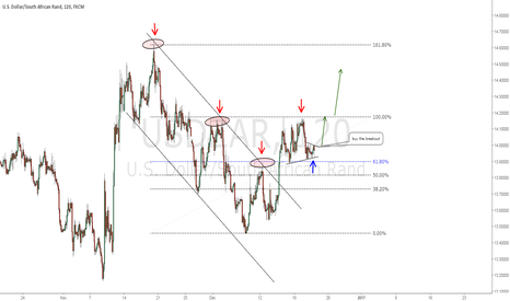 USDZAR: BUY OPPORTUNITY