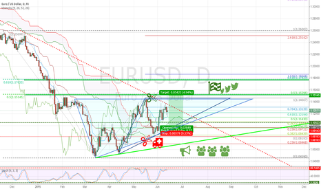 EURUSD: May be a rising triangle??