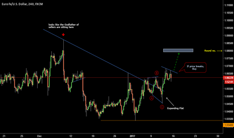 EURUSD: Buy Opportunity On EURUSD