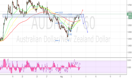 AUDNZD: strong resistance