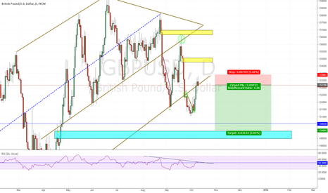 GBPUSD: Cable decision point. Judging from previous touches, its a sell.
