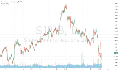 SJR-B: Shaw Communication's stock prices