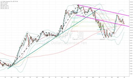 USDJPY: ドル円:下降トレンドでも風向きが変わっている可能性も…