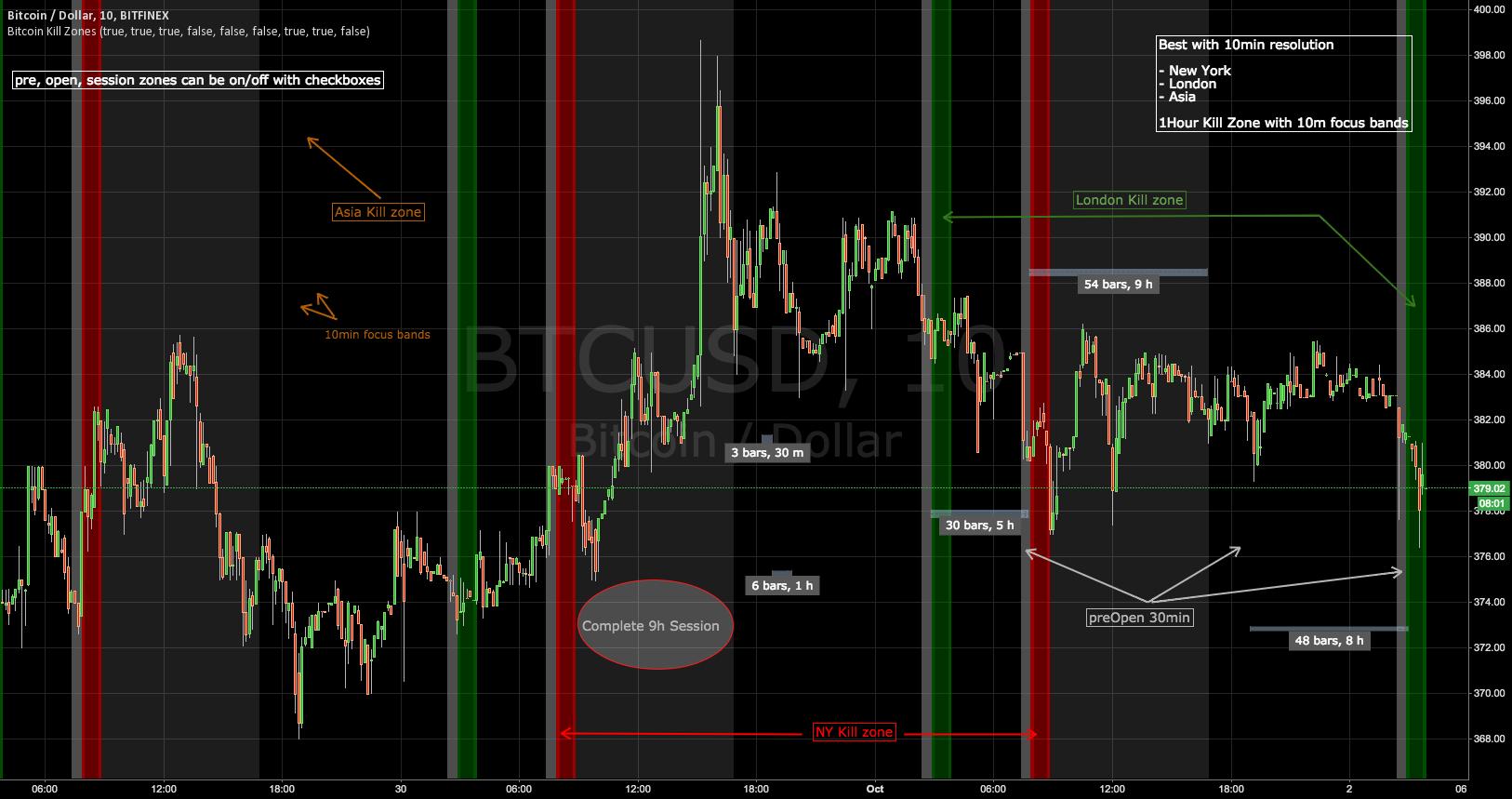 Bitcoin Kill Zones