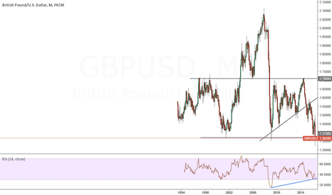 GBPUSD: BUYING BACK THE STERLING                  LONGER TERM INVESTMENT