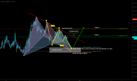 GOLD: LONG opportunity/setup here on the GOLD with Bias