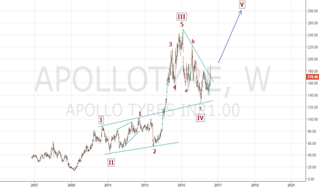 APOLLOTYRE: Bullish on Apollo Tyres (long term perspective)