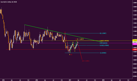 EURUSD: EU elliot waves on Weekly Chart