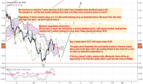 USOIL: Oil rally ready to resume? Maybe...
