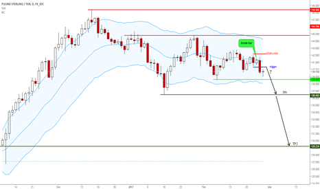 GBPJPY: #gbpjpy -inside bar breakout-sell signal-350 pip tp1-1100 pips
