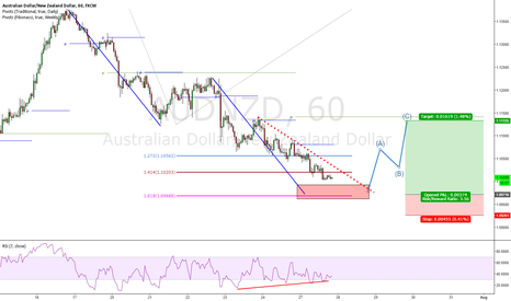 AUDNZD: AUD/NZD potential long