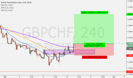 GBPCHF: No Predict the MARKET, Just Trade with Market Reaction..